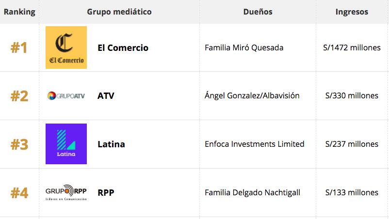 8d2eb02377dea El poder de la publicidad en los medios del Perú - Dueños de la ...
